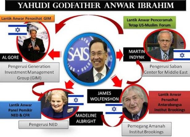 Anwar+Zionis