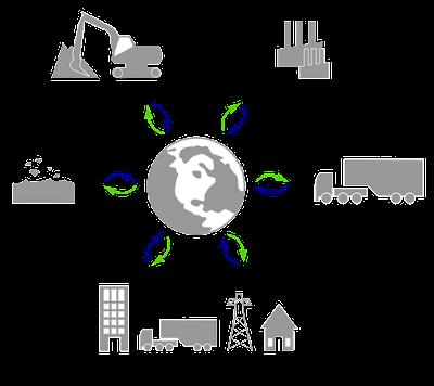 ciclo de las actividades economicas