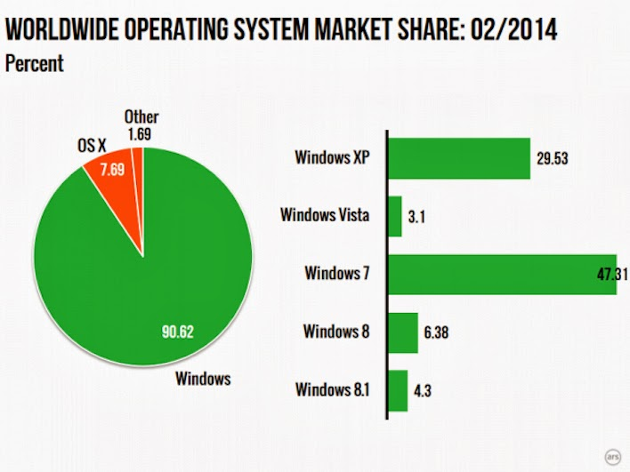 worldwide operating system market share