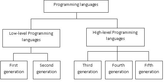 high and low level programming languages