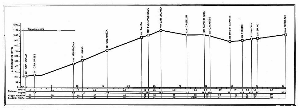 Ferrovia Val di Fiemme Ora-Predazzo