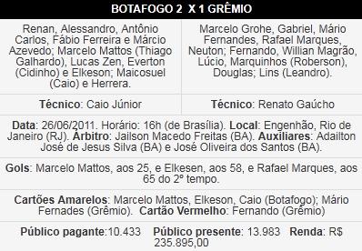 Escalação das equipes de Botafogo e Grêmio