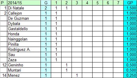 Classifica Ponderata Marcatori Della Serie A Tifoso Bilanciato Bilanci E Finanza Nel Calcio