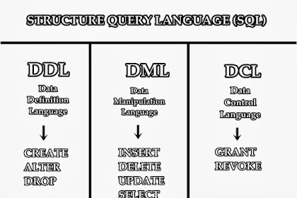 Data Manipulation Language Dalam Basis Data