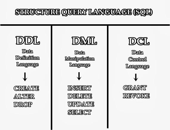 Data Manipulation Language Dalam Basis Data