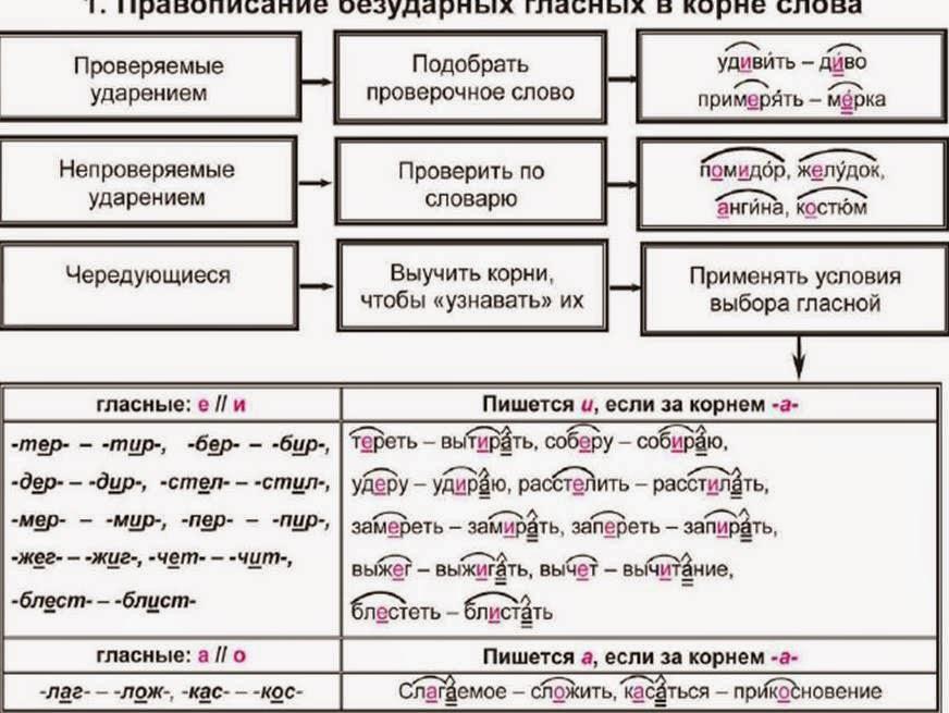 Егэ тренировочные задания b7 по русскому языку егэ
