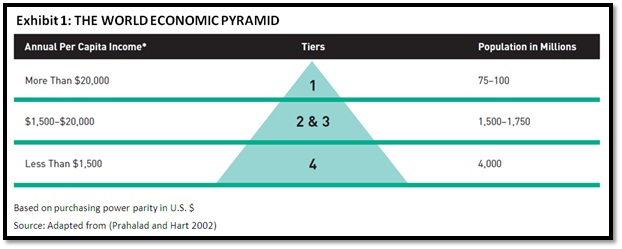 karnani and prahalad Individual income is called bottom of the pyramid strategy (prahalad, 2010) according to the researchers this market of 4 billion people should be an attractive (garrette&karnani, 2010) the above example shows that poor can be a.