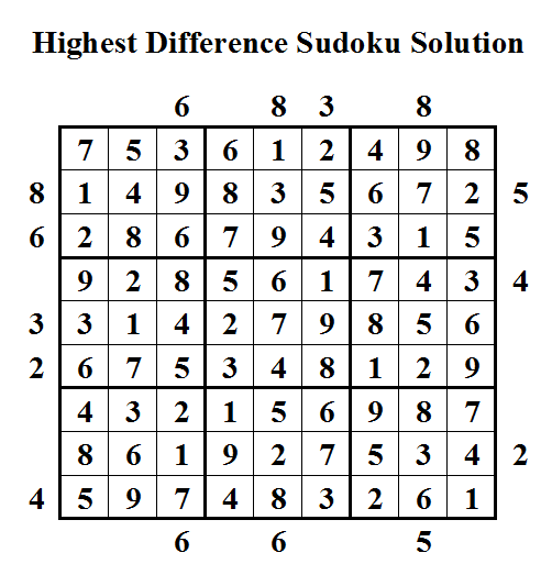 Highest Difference Sudoku (Daily Sudoku League #33) Solution