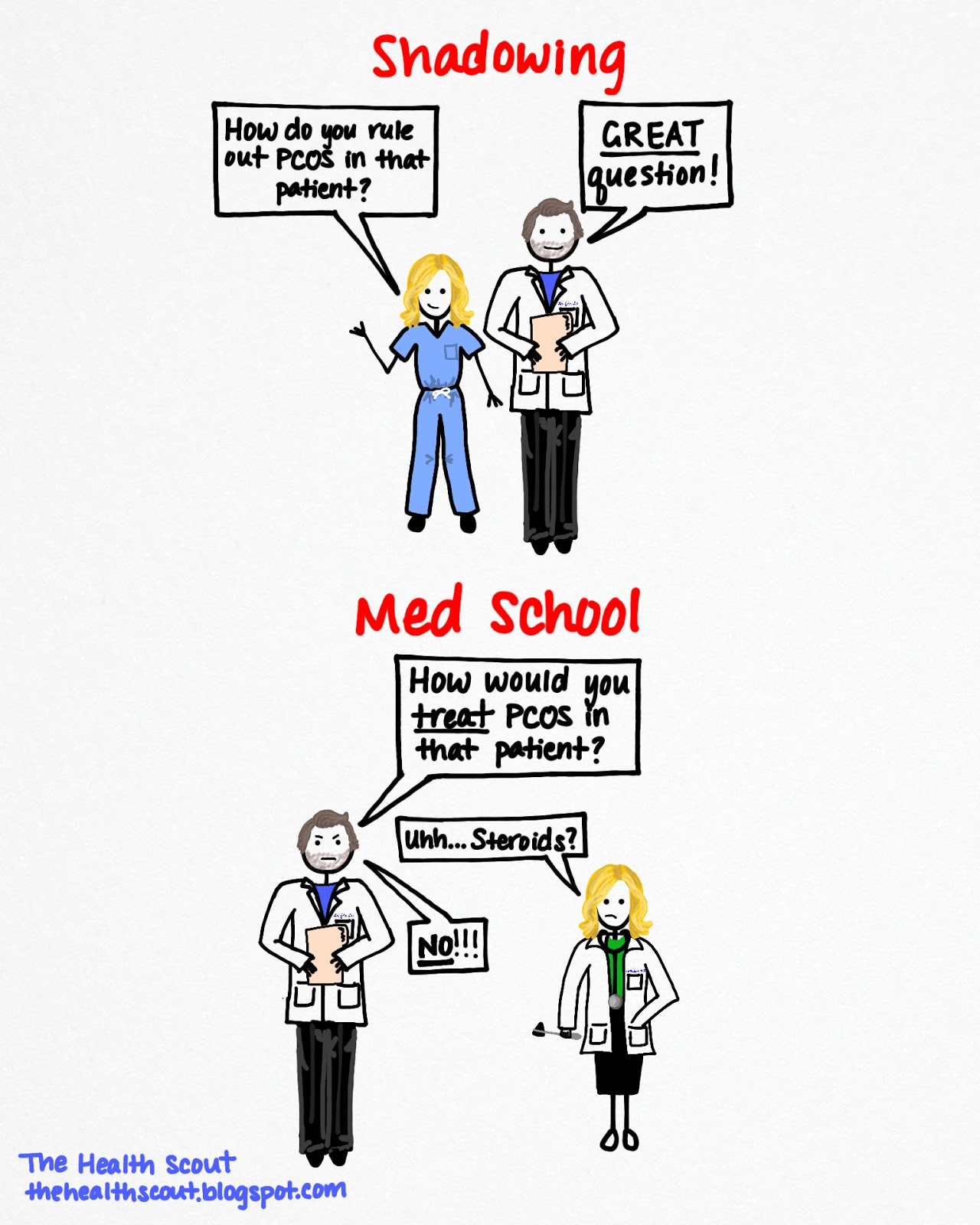 Pre-Med and Medical School?