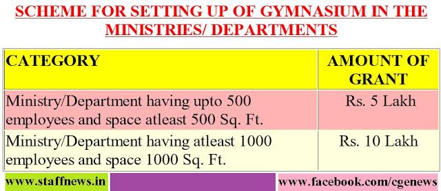 scheme+gimnasium-augmentation