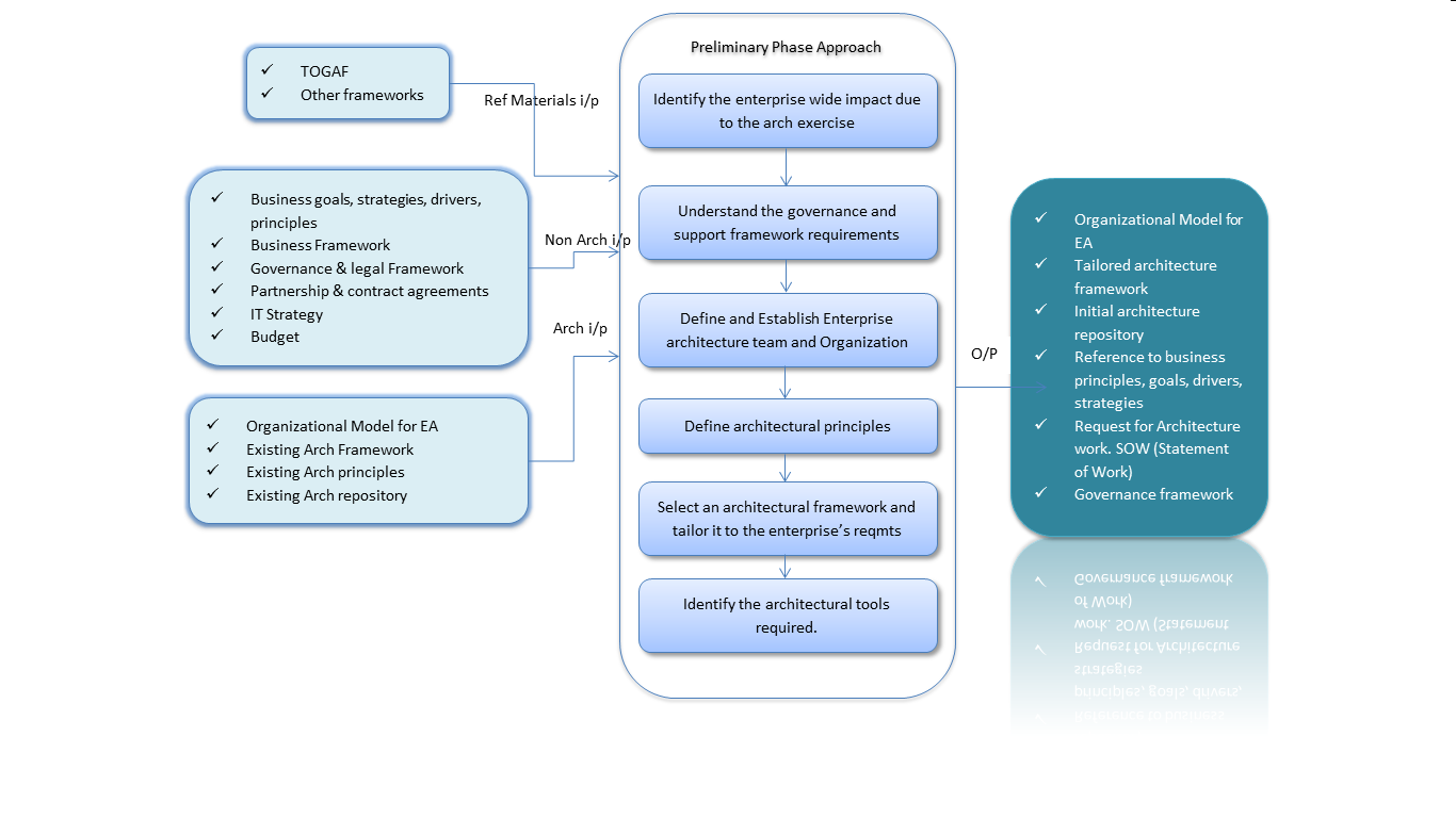 Togaf adm preliminary phase for Togaf definition