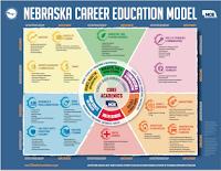 NE:  Career Model