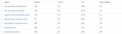 популярные поисковые запросы по данным Google инструмента для веб-мастеров для моего блога