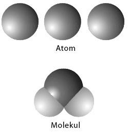 Model atom dan molekul Dalton