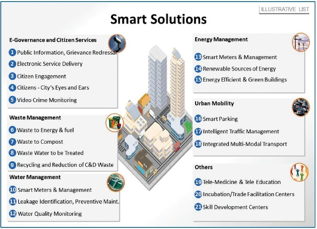 Indikator Smart City versi Ministry of Urban Development from Government of India