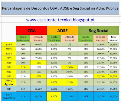 Percentagens de Descontos CGA / ADSE / Seg.Social