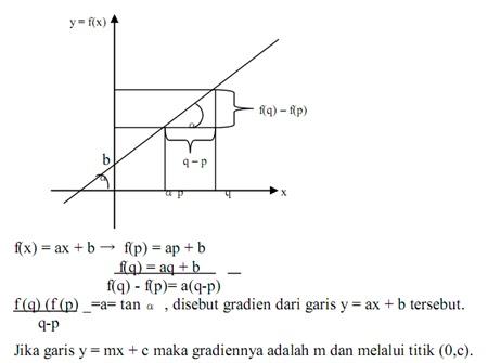 Matematika dasar ipa pengertian relasi fungsi sifat dan jenis fungsi fungsi kuadrat ccuart Gallery