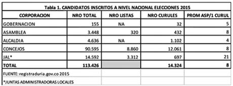 ASI QUEDARON LAS INSCRIPCIONES DE CANDIDATOS PARA LAS PROXIMAS ELECCIONES EN SANTANDER Y GARCIA ROVIRA.