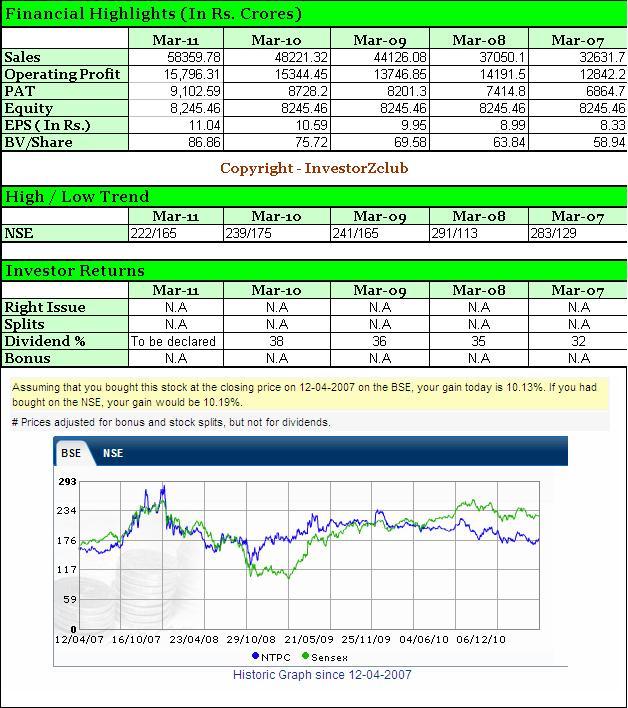Financial Snapshot: Company Snapshot