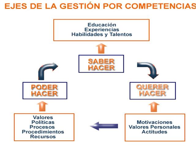 Gestión por competencias - Comportamiento organizacional            http://top10bpm.blogspot.com