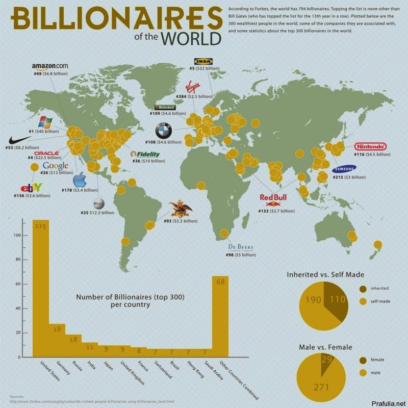 US global billionaires vs rest of the world