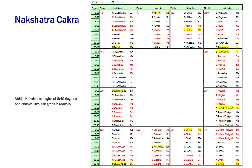 Jyotish Astrology Chart Rebellions