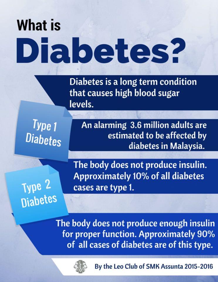 diabetes poster - photo #14