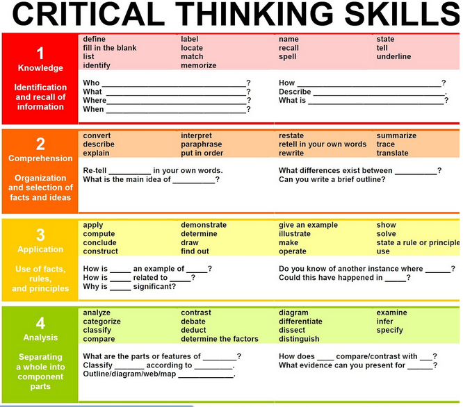 learning activities for critical thinking