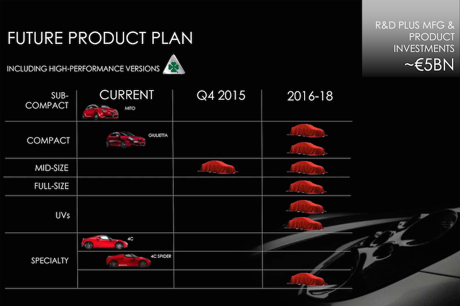 アルファロメオの新型コンパクトSUVの開発がスタート!