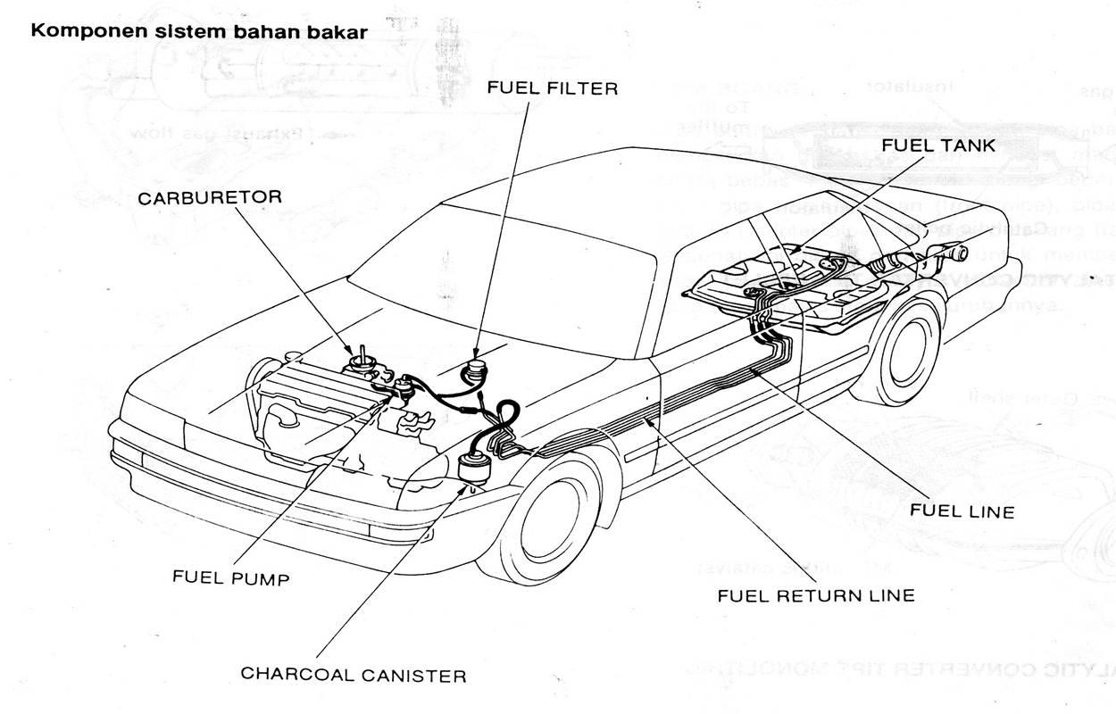 Sistem bahan bakar (fuel sistem) terdiri dari beberapa komponen mulai ...