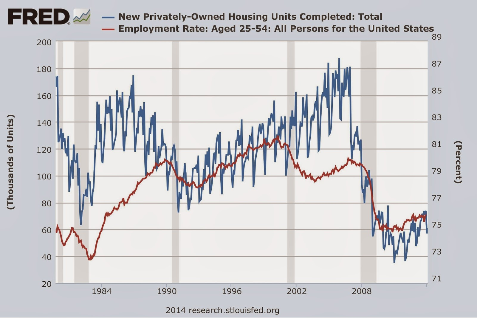 Chart of New Privately-Owned Housing United Completed: Total and Unemployment Rate: Aged 25-54: All Persons for the United States, 1980s to present