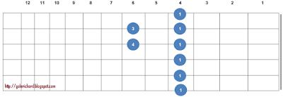 gambar letak bentuk kunci gitar Abm atau G#m