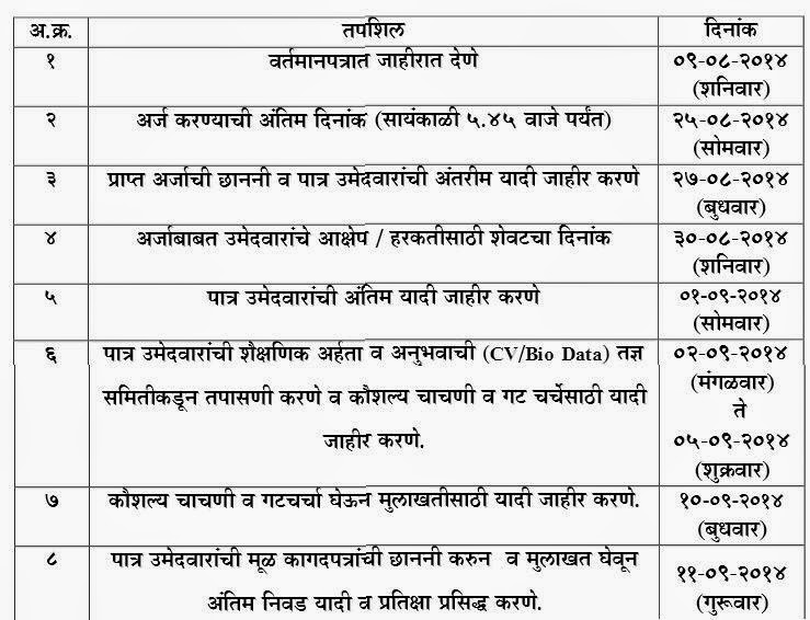 Important Dates ZP Solapur Recruitment 2014