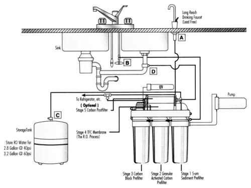 commercial ro system diagram