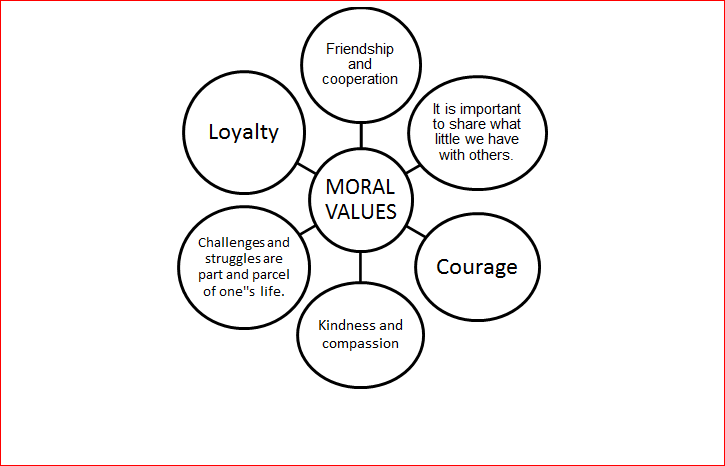 what are moral values list A person's moral campus helps them decide what is right or wrong based on their beliefs about the best course of action and the values they hold most dear.