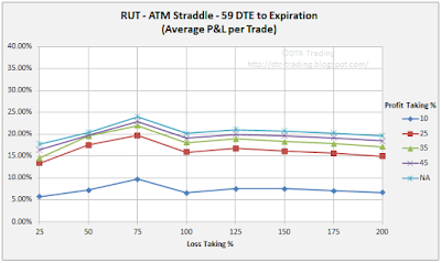 59 DTE RUT Short Straddle Summary Normalized Percent P&L Per Trade Graph