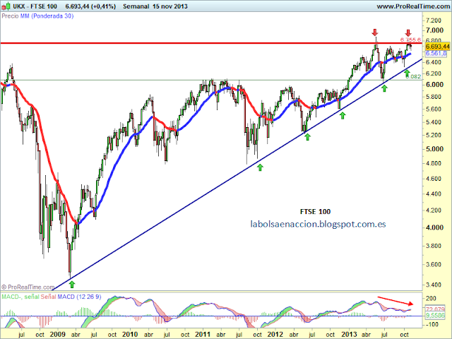 FTSE 100 indice ingles