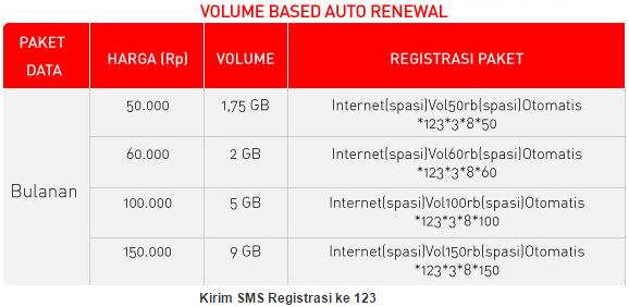 Paket Internet Based Auto Renewal Smartfren