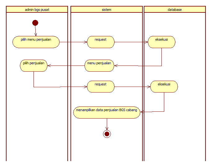 Tutorial kampus kumpulan tutorial activity diagram cek data penjualan ccuart Choice Image