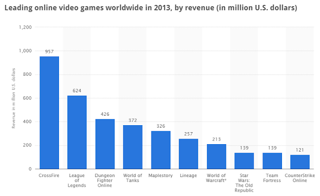 """fastest selling online video games"""