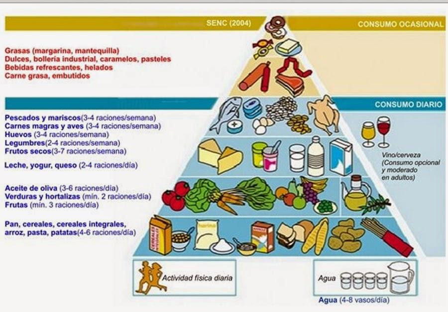 http://recursos.encicloabierta.org/enciclomedia/cnaturales/enc_cn_los_alimentos/index.html