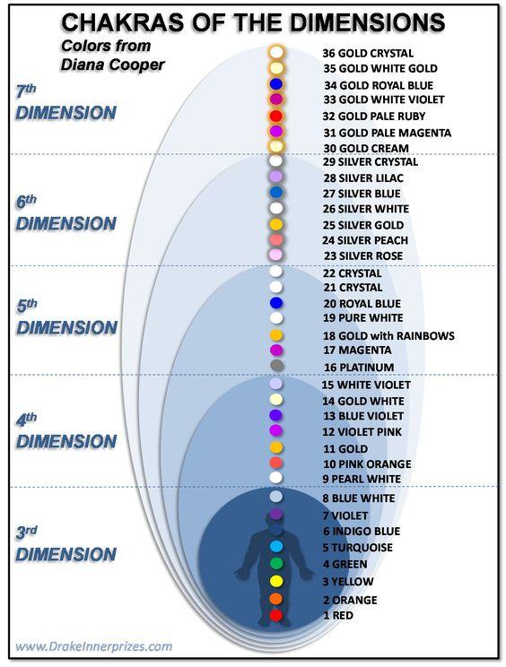 chakre si dimensiuni