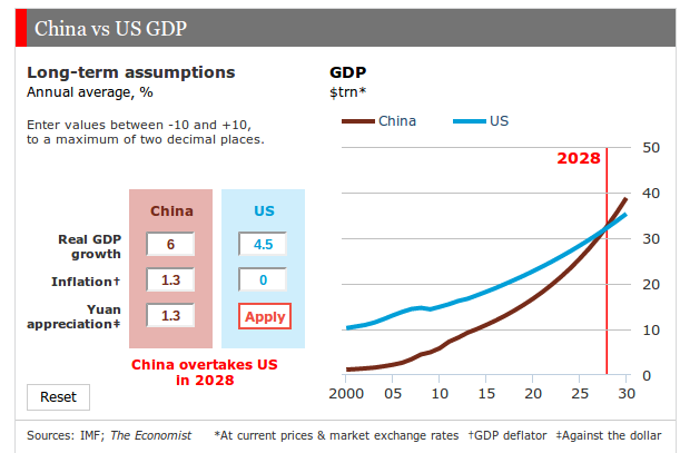 what does the recent prediction of china taking until 2028 to pass the us economy mean in terms