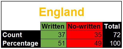 Written work in music lessons - England