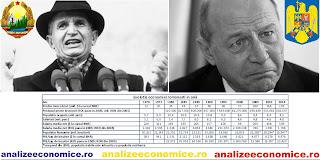 Cum au evoluat productivitatea și salariile românilor din 1970 încoace