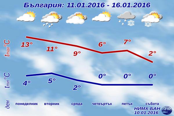 Седмична Прогноза за времето от 11 януари 2016 до 16 януари 2016