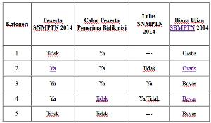 Kategori SBMPTN 2014