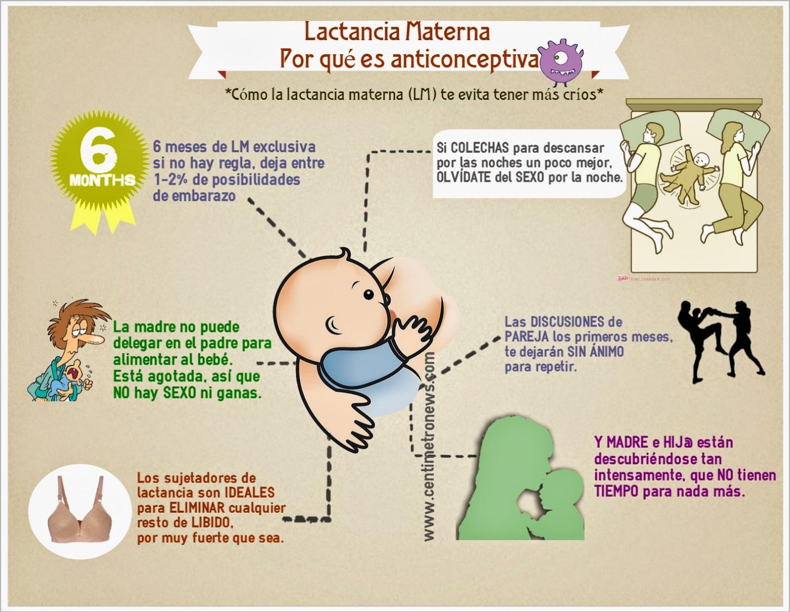 lactancia materna es anticonceptiva infografia