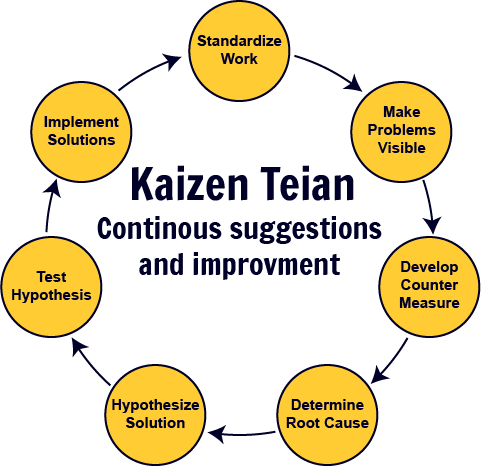 toyota philosophy of kaizen Kaizen refers to any activities that continually improve all business functions or processes and involves every employee from the ceo to the assembly line workers.