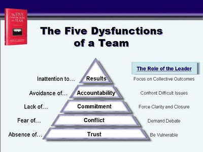 five functions of a team The five functions of a team created by rosalynn wade, program director 610 conflict, commitment, and accountability we experienced/observed minor conflict and how it was expressed.